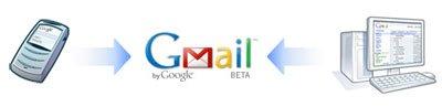 Gmail IMAP